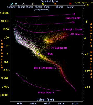 ¿Cómo se determina la edad de las estrellas? megapost