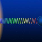 La Relatividad de Einstein, y el color del Sol