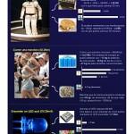 Infografía: baterías eléctricas vs. metabolismo humano (o, porqué es tan fácil engordar)
