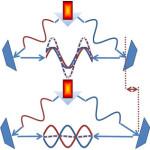Consiguen interferometría atómica más allá del límite clásico, superando el ruido shot