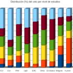 Análisis estadístico: Relación entre el nivel educativo, el voto y la abstención (Generales 2011, España)