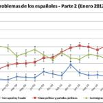 CIS enero: análisis de situación según voto e inédito repunte de la percepción de la corrupción