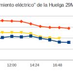 """Fórmula para medir """"seguimiento eléctrico"""" de la huelga: un ~84% a las 20:00"""