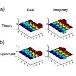 Primera simulación cuántica del efecto túnel cuántico
