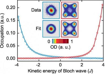 Consiguen interferometría atómica más allá del límite clásico, superando el  ruido shot – Ciencia explicada