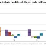 """Evolución del estadístico """"probabilidad de despido"""" 2009-2013"""