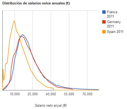 (Fuente: EUROSTAT)