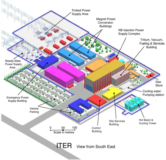 The ITER complex, with the reactor building at the right (the highest one). Pictures of the actual construction works are available online (Source: [3])