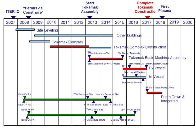 Schedule of ITER project, as of 2008 (Source: [2])