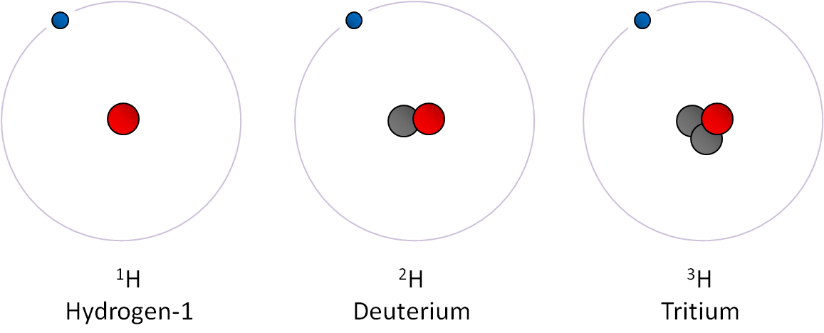 "The three Hydrogen isotopes relevant for our discussion. From left to right: ""common"" Hydrogen (with a one proton nucleus), Deuterium (one proton and one neutron) and Tritium (two neutrons)."