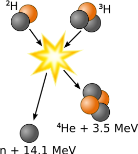 Deuterium-Tritium nuclear reaction (Credits: Public domain)