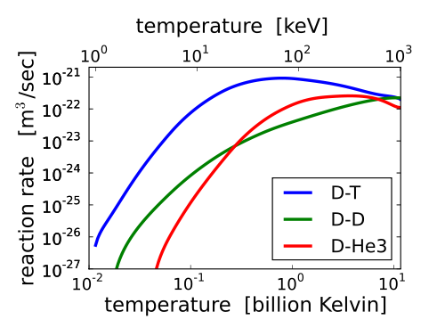 The Deuterium-Tritrium (D-T) reaction rate as a function of the temperature, where it can be seen the maximum efficiency near 800 MK (Source: Wikimedia Commons)