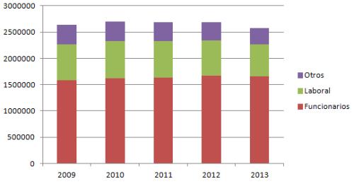 2013_evolucion_numero_trabajadores_publicos