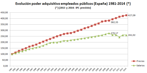 2013_poder_adquisitivo_funcionarios1 height=249