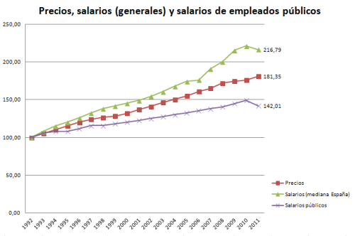 2013_poder_adquisitivo_funcionarios_vs_general1