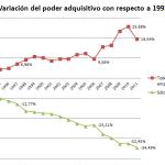 Gráficas: poder adquisitivo de los empleados públicos en España (1981-2014)