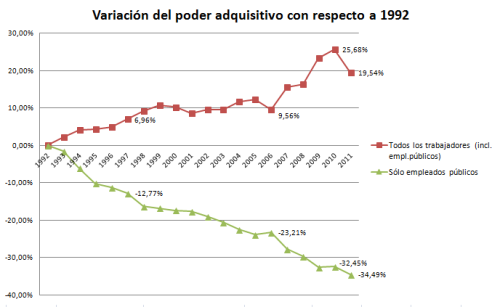 2013_poder_adquisitivo_funcionarios_vs_general2