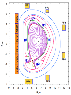 Nominal plasma configuration along a section of the toroidal vessel. The g1, … g6 refer to gaps whose sizes are control variables for plasma stability. (Source: [2])