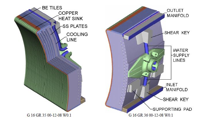 Each of the modules of the vessel walls. (Source: [2])