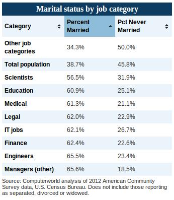 El mito de los informáticos (<i>IT workers</i>) solteros: resultado de encuestas