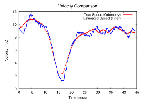 Error from the particle filter in velocity estimation (Source:  [1])