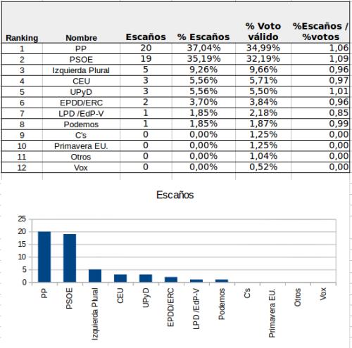 Reparto de escaños según predicción del voto del CIS