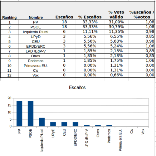 Reparto de escaños si sólo votasen los que ya lo tienen claro (Datos: CIS)