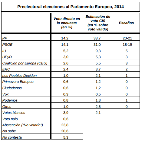 Voto directo / estimación (Fuente: CIS)