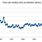¿Extraña racha de accidentes aéreos? Estadísticamente hay uno cada 3 días