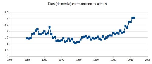 dias_entre_accidentes_aereos_2012