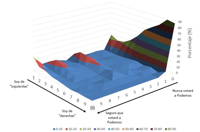 CIS: ¿De dónde vienen los nuevos votantes de Podemos? (Y otros análisis)