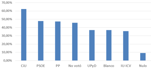 2014-10-CIS_votofiel