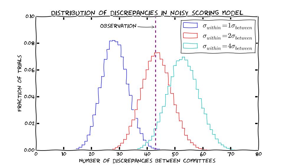 ¿Cuánto hay realmente de aleatorio en el proceso de revisión por pares de publicaciones científicas? El experimento NIPS