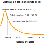 Ejemplos prácticos de qué significa estar «por debajo del umbral de la pobreza» en España