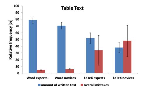 Resultados para edición de tablas