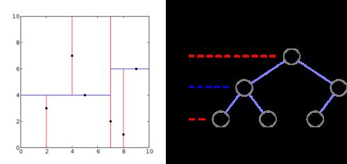 Ejemplo de particiones (izquierda) y nodos (derecha) resultantes de construir un árbol kd para puntos en el espacio 2D (Fuente)