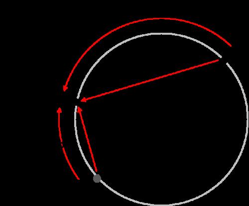 Cómo medir la distancia más corta entre las orientaciones p y q sobre una circunferencia en que puntos antipodales están identificados, como ocurre en SO(3). (Créditos: Elaboración propia)