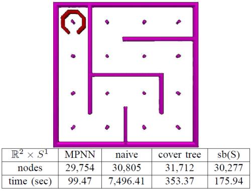 El problema consiste en mover la pieza hasta el otro extremo del laberinto, sin chocar. Usando el método descrito arriba (MPNN en la tabla) se ve que lleva menos de 100 segundos para un Pentium IV a 2.2 GHz. (Créditos: [2])
