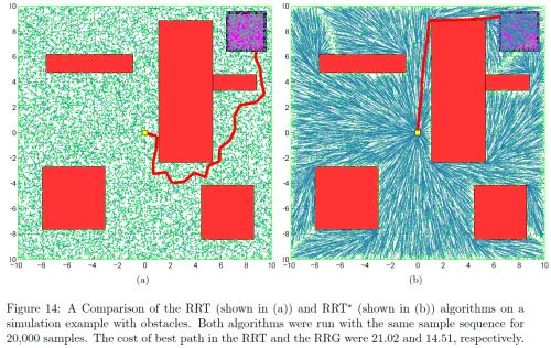 """Comparativa entre los caminos obtenidos por RRT y por su hermano óptimo RRT*, en este caso de mover un """"punto matemático"""" sin extensión (Créditos: Karaman, Frazzoli [3])."""