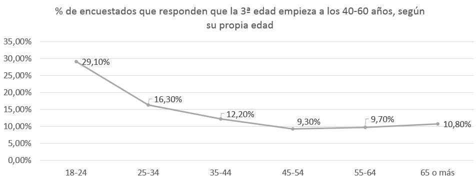 Según el CIS, pocos españoles se consideran «tercera edad» o cerca de ella