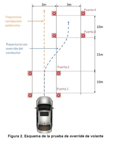 dgt_vehiculos_autonomos_prueba_override