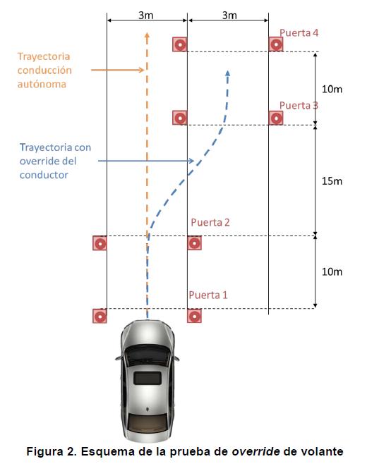 """Análisis de la """"ITV para coches autónomos experimentales"""" que la DGT acaba de implantar en España"""