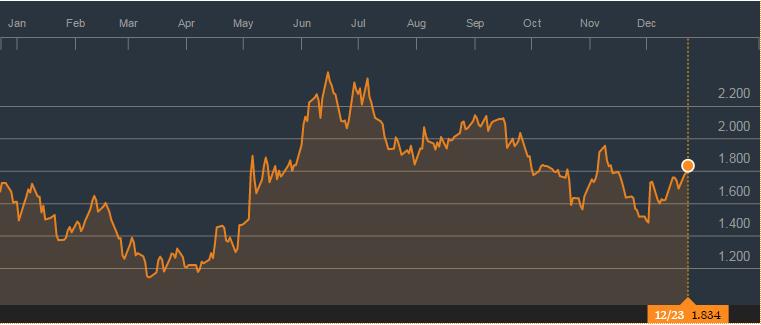 Interés de la deuda a 10 años de España en el mercado secundario (Fuente: http://www.bloomberg.com/quote/GSPG10YR:IND)