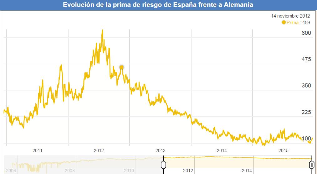 Fuente: http://www.datosmacro.com/prima-riesgo/espana