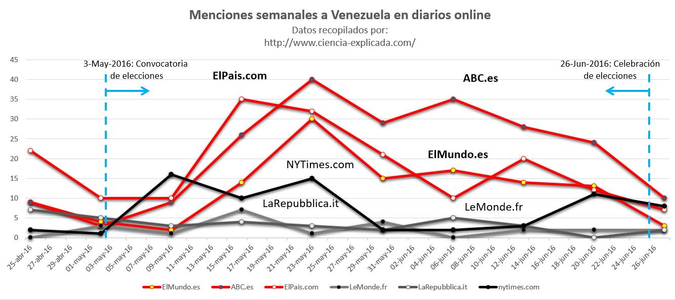 menciones_venezuela_medios_spain_2016