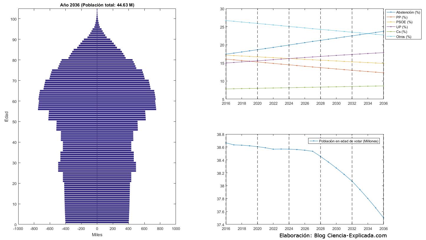 Predicción de intención de voto por crecimiento demográfico vegetativo: 2016-2036