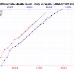 COVID-19: Comparación con Italia usando sólo número de muertes