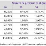 Distribución binomial: probabilidad de tener a un COVID19-positivo en un grupo de N personas